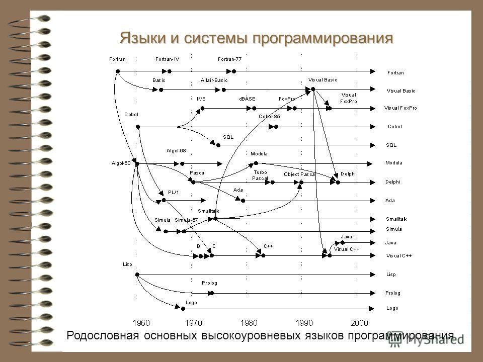 Языки и системы программирования Родословная основных высокоуровневых языков программирования