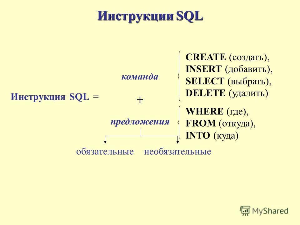 Инструкции SQL Инструкция SQL команда предложения обязательные CREATE (создать), INSERT (добавить), SELECT (выбрать), DELETE (удалить) WHERE (где), FROM (откуда), INTO (куда) + = необязательные