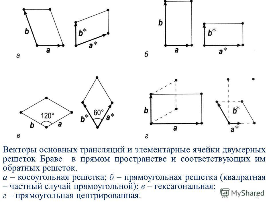12 Векторы основных трансляций и элементарные ячейки двумерных решеток Браве в прямом пространстве и соответствующих им обратных решеток. а – косоугольная решетка; б – прямоугольная решетка (квадратная – частный случай прямоугольной); в – гексагональ