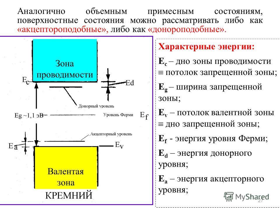 27 Характерные энергии: Е с – дно зоны проводимости потолок запрещенной зоны; Е g – ширина запрещенной зоны; Е v – потолок валентной зоны дно запрещенной зоны; Е f - энергия уровня Ферми; Е d – энергия донорного уровня; Е а – энергия акцепторного уро