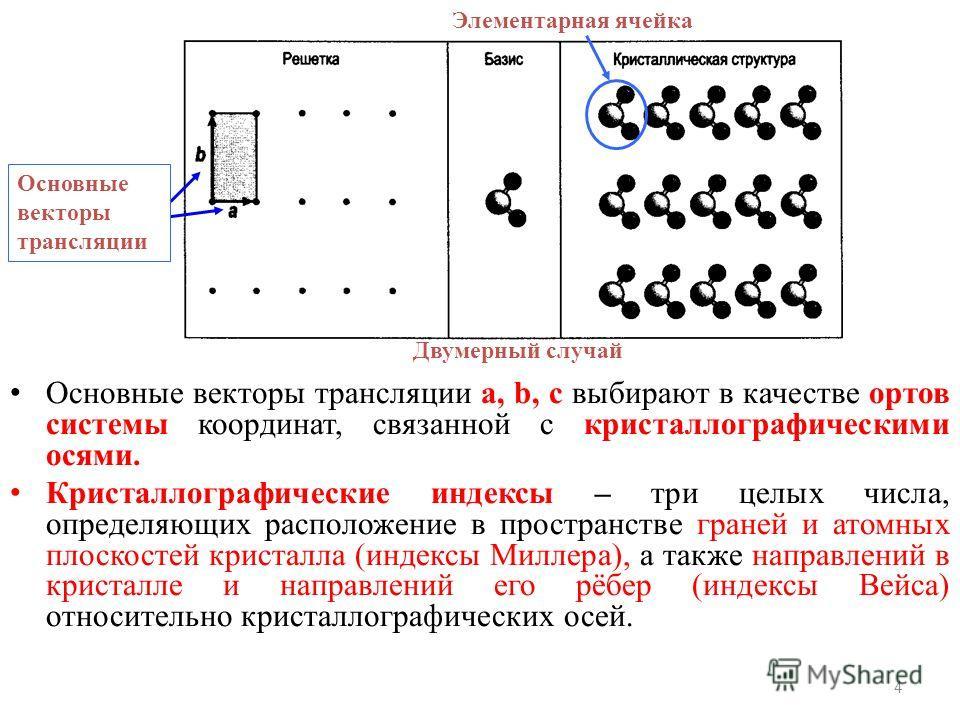 Основные векторы трансляции a, b, с выбирают в качестве ортов системы координат, связанной с кристаллографическими осями. Кристаллографические индексы – три целых числа, определяющих расположение в пространстве граней и атомных плоскостей кристалла (