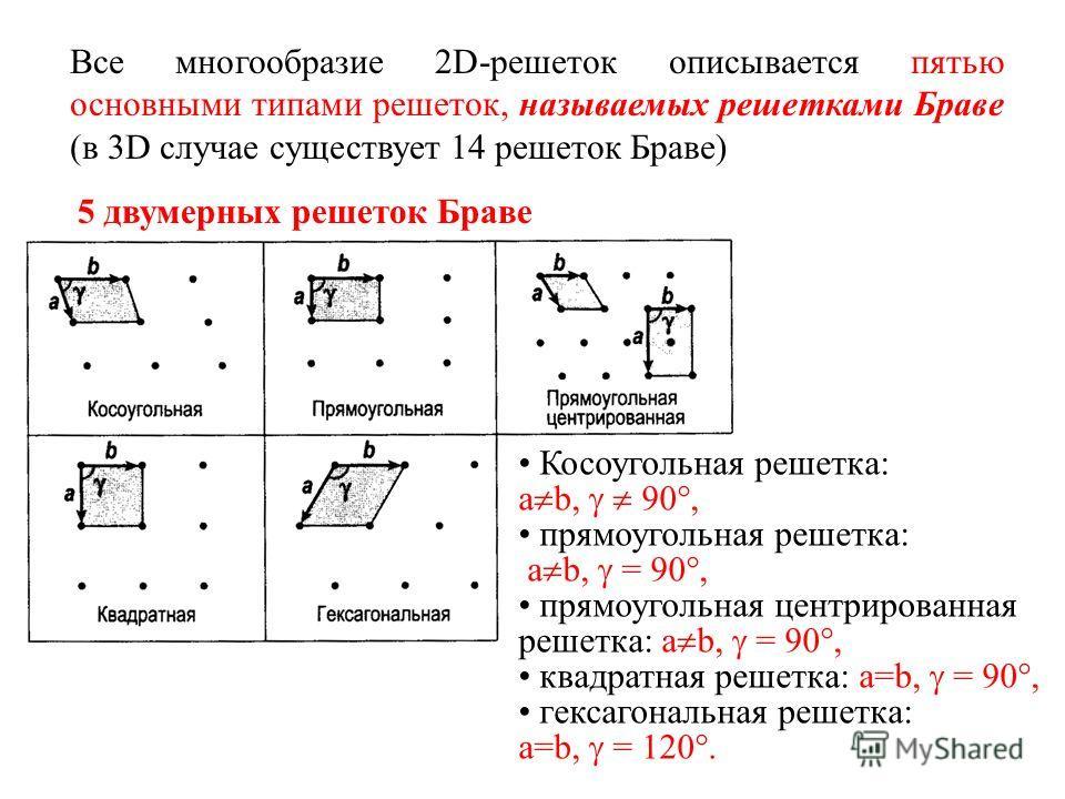 Косоугольная решетка: a b, 90°, прямоугольная решетка: a b, = 90°, прямоугольная центрированная решетка: a b, = 90°, квадратная решетка: a=b, = 90°, гексагональная решетка: a=b, = 120°. 5 двумерных решеток Браве Все многообразие 2D-решеток описываетс