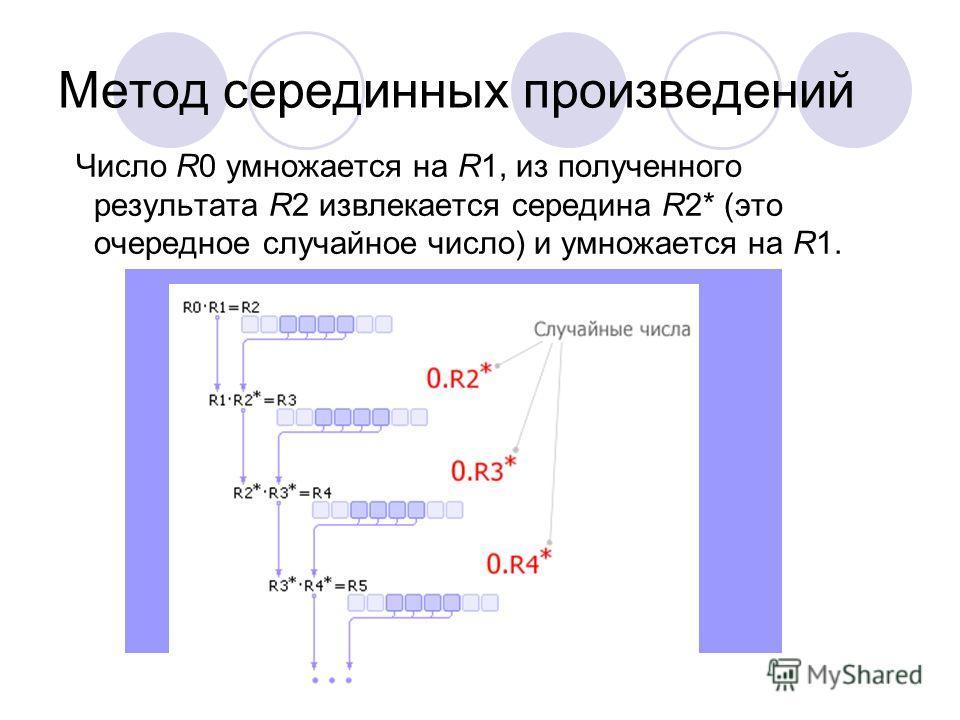 Метод серединных произведений Число R0 умножается на R1, из полученного результата R2 извлекается середина R2* (это очередное случайное число) и умножается на R1.