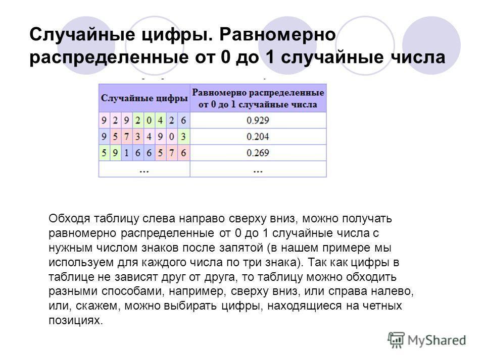 Случайные цифры. Равномерно распределенные от 0 до 1 случайные числа Обходя таблицу слева направо сверху вниз, можно получать равномерно распределенные от 0 до 1 случайные числа с нужным числом знаков после запятой (в нашем примере мы используем для