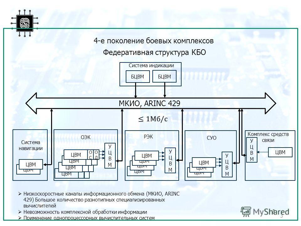 3 ЦВМ 3 4-е поколение боевых комплексов Федеративная структура КБО БЦВМ Система индикации РЭК ЦВМ УЦВМУЦВМ Система навигации СУО УЦВМУЦВМ ОЭК ЦВМ МКИО, ARINC 429, Низкоскоростные каналы информационного обмена (МКИО, ARINC 429) Большое количество разн