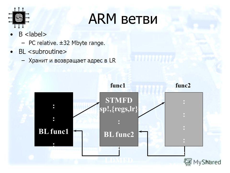 33 ARM ветви B –PC relative. ±32 Mbyte range. BL –Хранит и возвращает адрес в LR STMFD sp!,{regs,lr} : BL func2 : LDMFD sp!,{regs,pc } func1func2 : BL func1 : MOV pc, lr