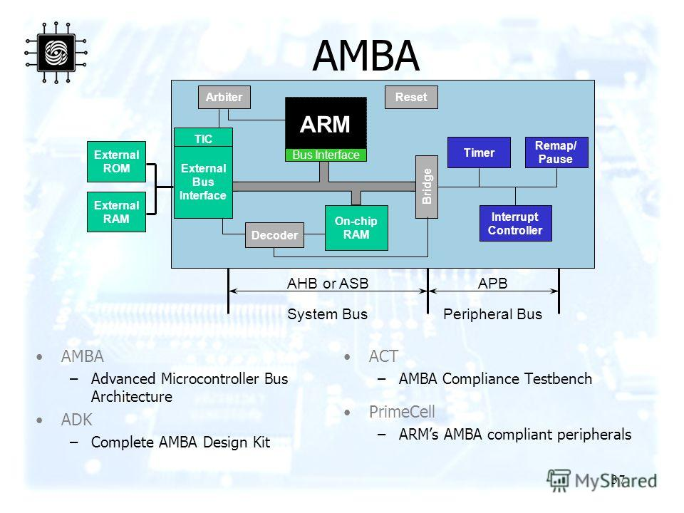 37 AMBA Bridge Timer On-chip RAM ARM Interrupt Controller Remap/ Pause TIC Arbiter Bus Interface External ROM External RAM Reset System BusPeripheral Bus AMBA –Advanced Microcontroller Bus Architecture ADK –Complete AMBA Design Kit ACT –AMBA Complian