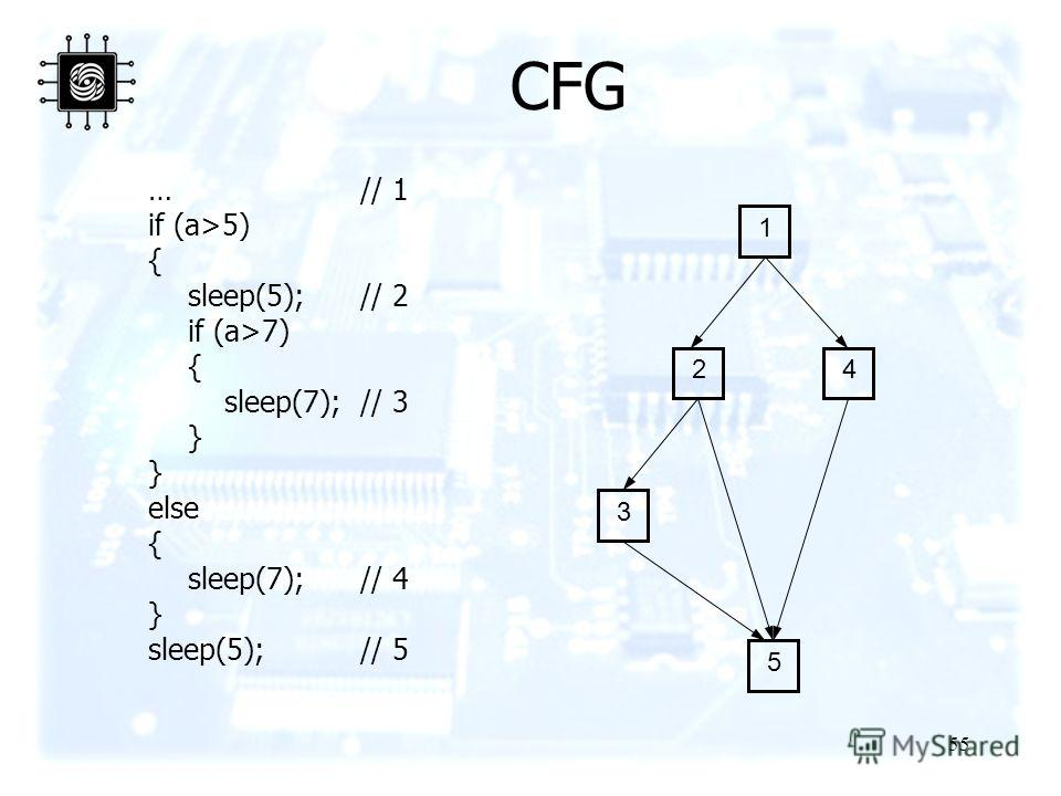 55 …// 1 if (a>5) { sleep(5);// 2 if (a>7) { sleep(7);// 3 } else { sleep(7);// 4 } sleep(5);// 5 CFG 1 24 3 5