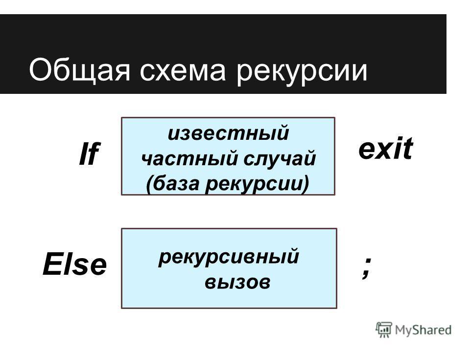 Общая схема рекурсии рекурсивный вызов If exit известный частный случай (база рекурсии) Else;