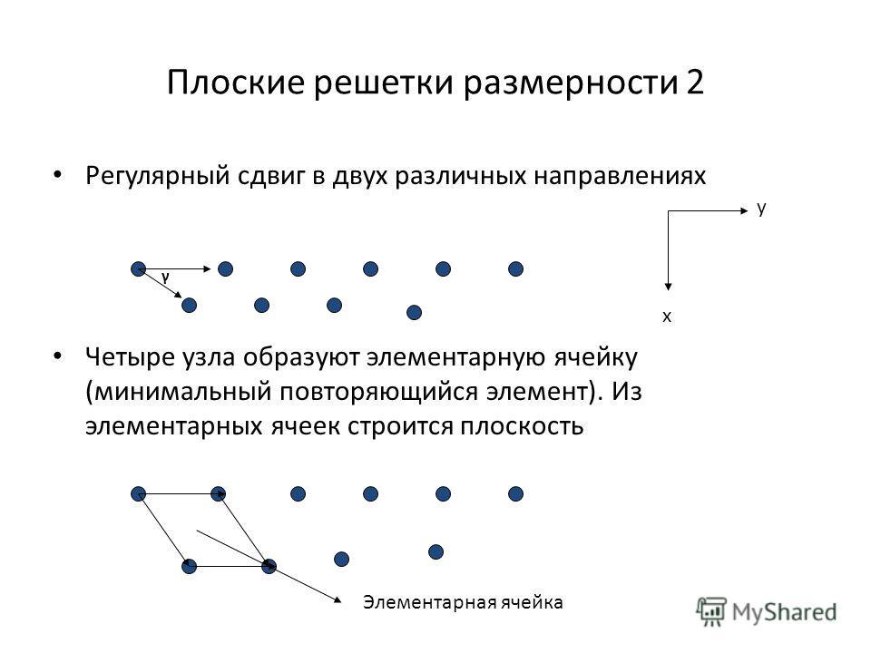 Плоские решетки размерности 2 Регулярный сдвиг в двух различных направлениях Четыре узла образуют элементарную ячейку (минимальный повторяющийся элемент). Из элементарных ячеек строится плоскость γ Элементарная ячейка x y