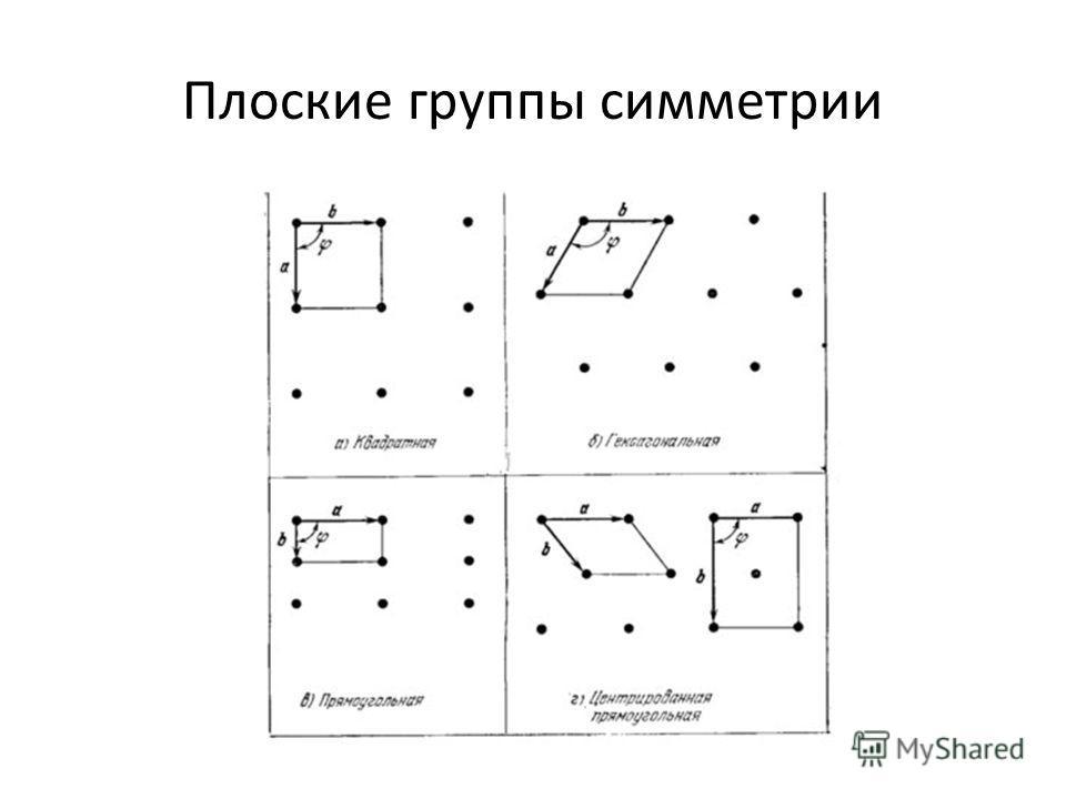 Плоские группы симметрии