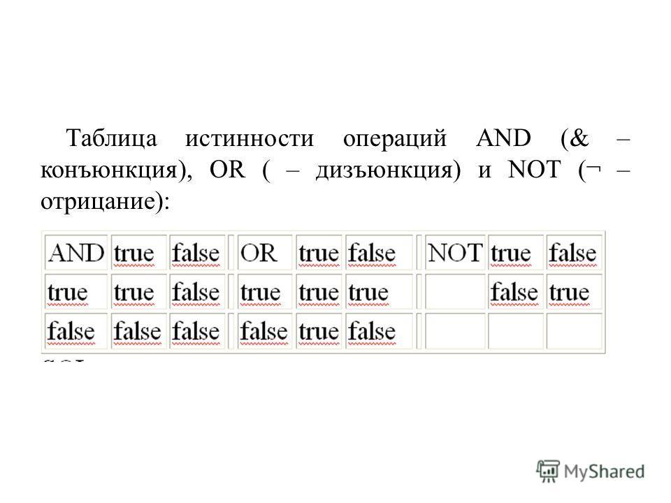 Таблица истинности операций AND (& – конъюнкция), OR ( – дизъюнкция) и NOT (¬ – отрицание):