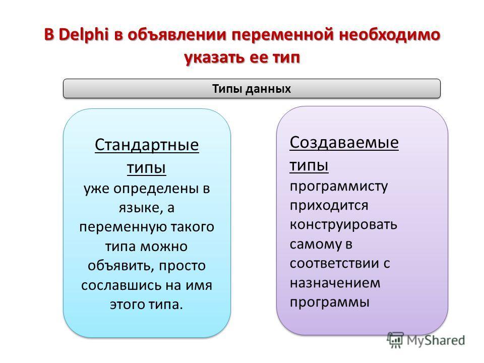 В Delphi в объявлении переменной необходимо указать ее тип Стандартные типы уже определены в языке, а переменную такого типа можно объявить, просто сославшись на имя этого типа. Стандартные типы уже определены в языке, а переменную такого типа можно
