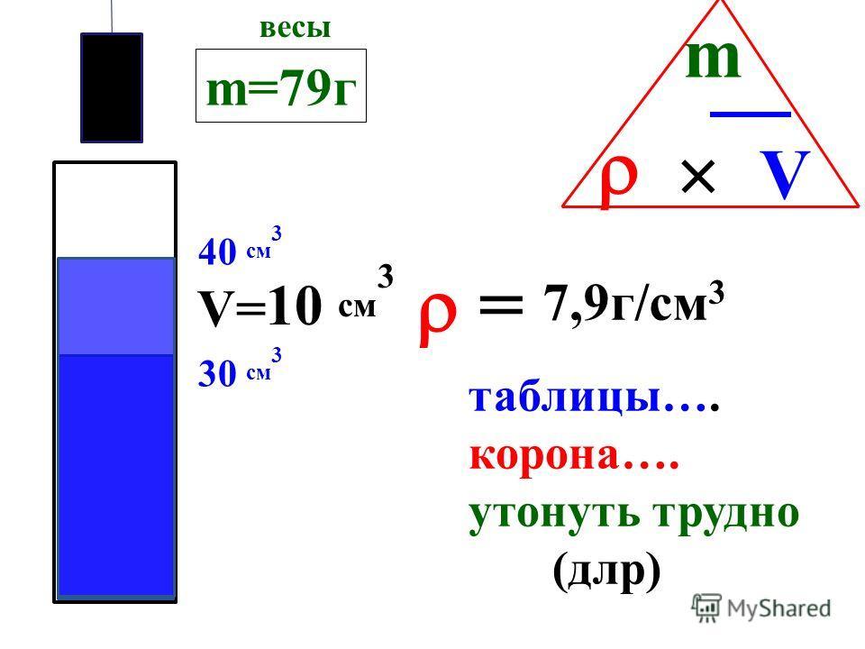м а с с а м о л е к у л близость м о л е к у л ртути воды 13,6 г/см 3 1 г/см 3 лед 900 вода 1000 пар 0, 59 ПЛОТНОСТЬ