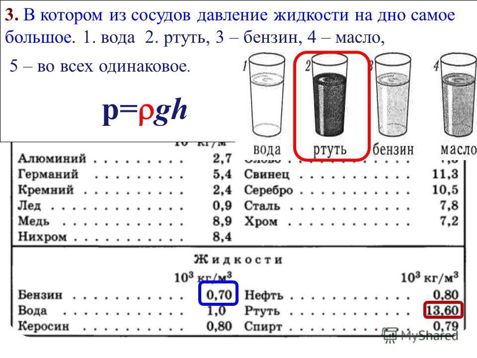 1. По какой формуле Вы будете находить давление 1. P=mg 2. 3. 4. p= gh 5. F=pS 6. F у =k L 7. F тр = N 2. По какой формуле Вы будете находить силу давления. 1. Вес тела 2 Давление. 3. Плотность вещества. 4 Давление однородного столба. 5. Сила давлени