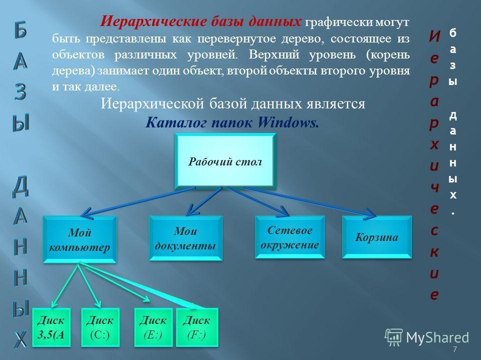 Иерархические базы данных графически могут быть представлены как перевернутое дерево, состоящее из объектов различных уровней. Верхний уровень (корень дерева) занимает один объект, второй объекты второго уровня и так далее. Иерархической базой данных