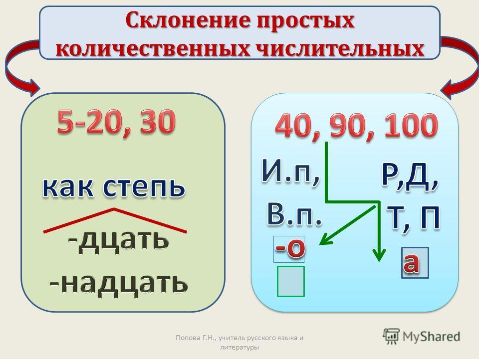 Попова Г.Н., учитель русского языка и литературы Склонение простых количественных числительных