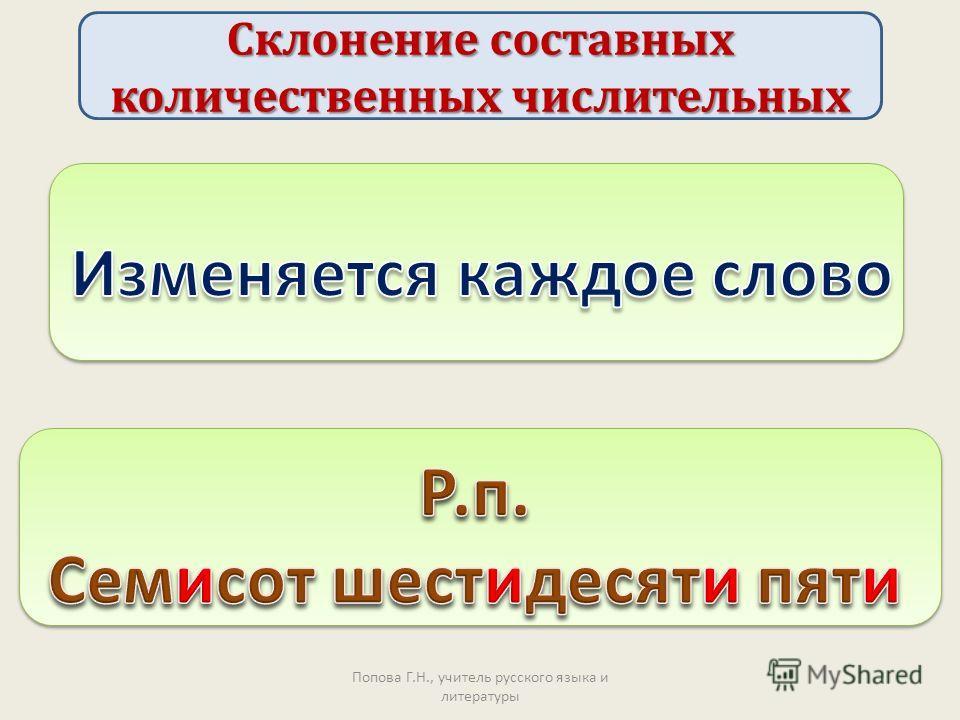 Попова Г.Н., учитель русского языка и литературы Склонение составных количественных числительных