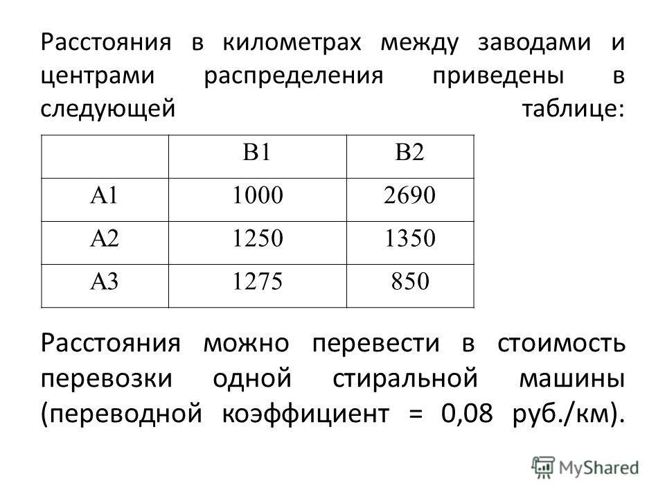 Расстояния в километрах между заводами и центрами распределения приведены в следующей таблице: Расстояния можно перевести в стоимость перевозки одной стиральной машины (переводной коэффициент = 0,08 руб./км). В1В2 А110002690 А212501350 А31275850
