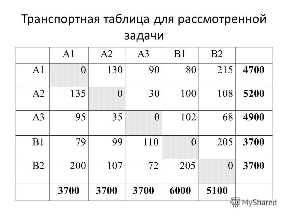 Транспортная таблица для рассмотренной задачи А1А2А3В1В2 А1013090802154700 А21350301001085200 А395350102684900 В17999 11002053700 В2200107 72 20503700 60005100