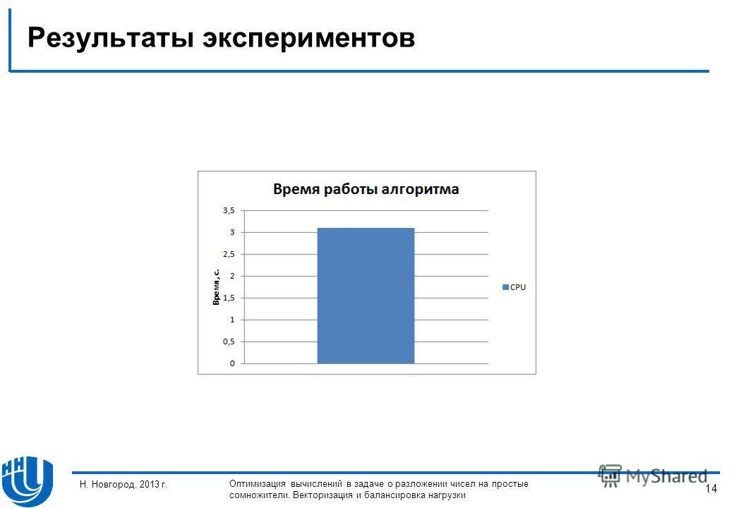 14 Н. Новгород, 2013 г. Оптимизация вычислений в задаче о разложении чисел на простые сомножители. Векторизация и балансировка нагрузки Результаты экспериментов