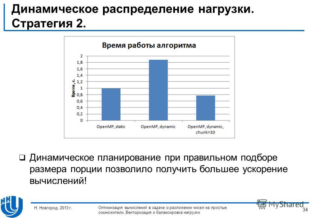 34 Н. Новгород, 2013 г. Оптимизация вычислений в задаче о разложении чисел на простые сомножители. Векторизация и балансировка нагрузки Динамическое распределение нагрузки. Стратегия 2. Динамическое планирование при правильном подборе размера порции