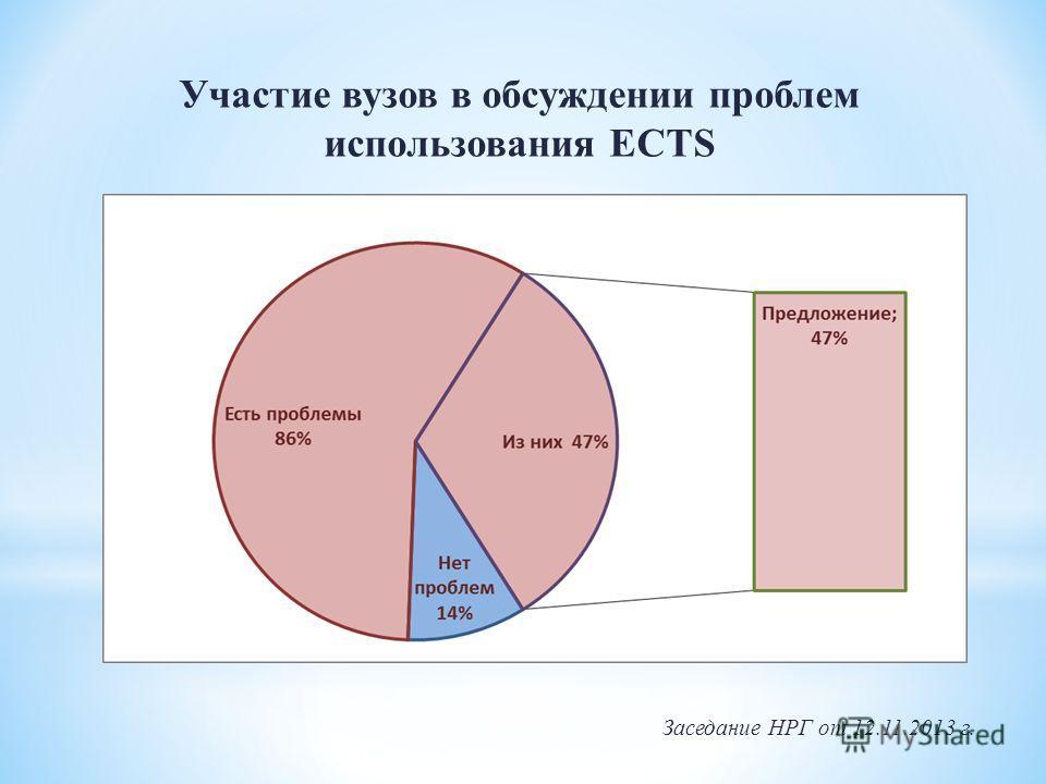 Участие вузов в обсуждении проблем использования ECTS Заседание НРГ от 12.11.2013 г.