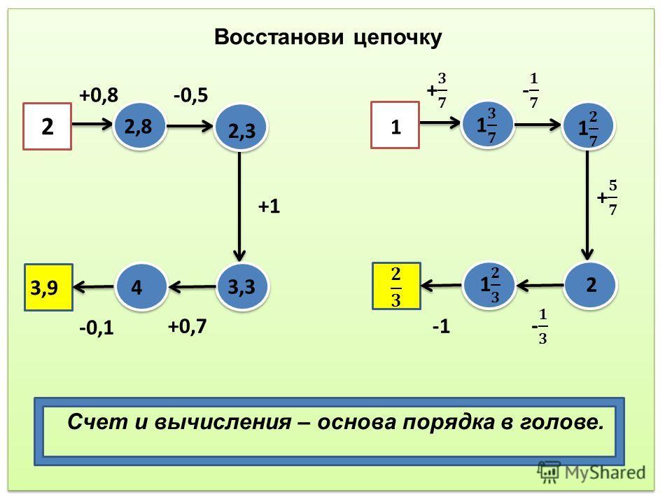 Восстанови цепочку 2 +0,8-0,5 +1 +0,7 -0,1 2,8 2,3 3,3 4 3,9 2 1 Счет и вычисления – основа порядка в голове.