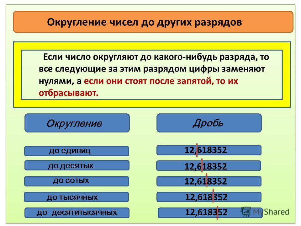 Округление чисел до других разрядов Если число округляют до какого-нибудь разряда, то все следующие за этим разрядом цифры заменяют нулями, а если они стоят после запятой, то их отбрасывают. Округление Дробь до единиц до десятых до сотых до тысячных