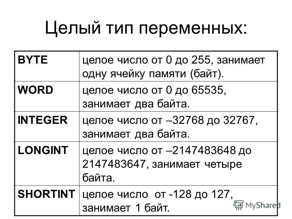 Целый тип переменных: BYTEцелое число от 0 до 255, занимает одну ячейку памяти (байт). WORDцелое число от 0 до 65535, занимает два байта. INTEGERцелое число от –32768 до 32767, занимает два байта. LONGINTцелое число от –2147483648 до 2147483647, зани