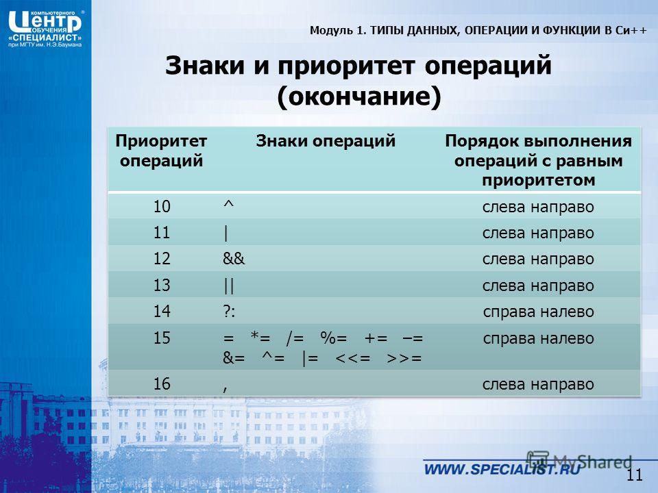11 Знаки и приоритет операций (окончание) Модуль 1. ТИПЫ ДАННЫХ, ОПЕРАЦИИ И ФУНКЦИИ В Си++