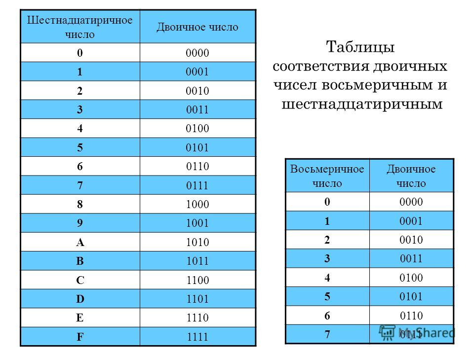 Шестнадцатиричное число Двоичное число 00000 10001 20010 30011 40100 50101 60110 70111 81000 91001 A1010 B1011 C1100 D1101 E1110 F1111 Восьмеричное число Двоичное число 00000 10001 20010 30011 40100 50101 60110 70111 Таблицы соответствия двоичных чис
