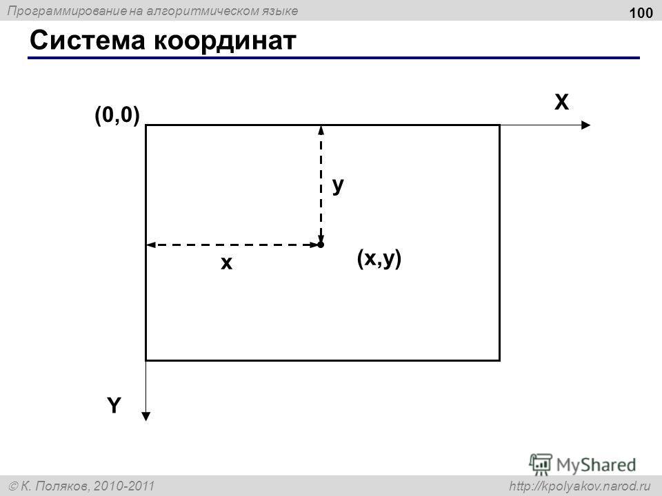 Программирование на алгоритмическом языке К. Поляков, 2010-2011 http://kpolyakov.narod.ru Система координат 100 (0,0) (x,y)(x,y) X Y x y