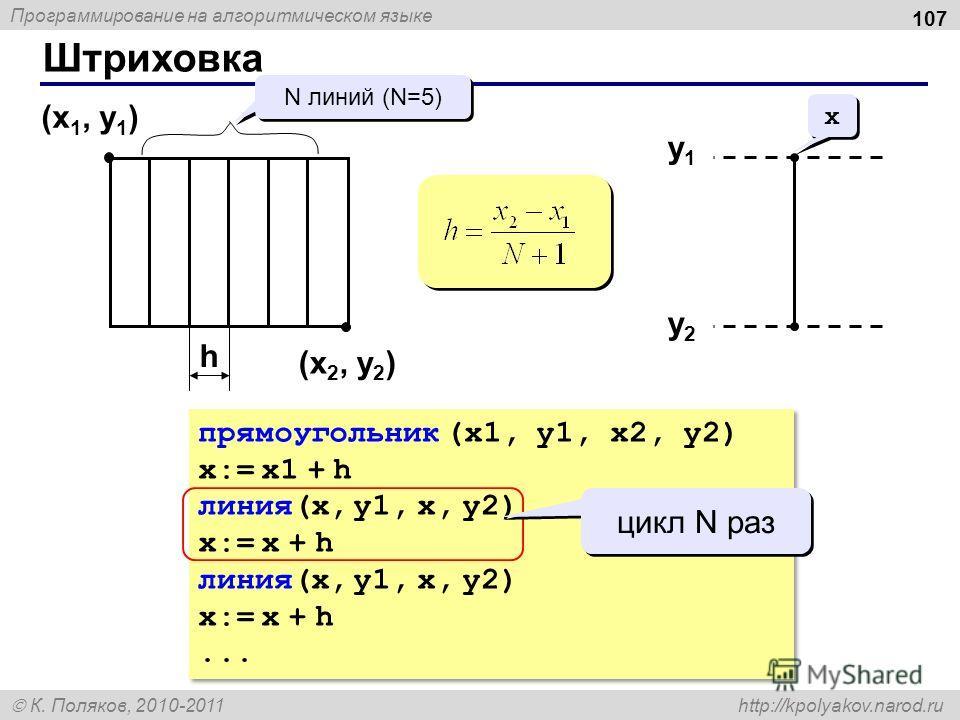 Программирование на алгоритмическом языке К. Поляков, 2010-2011 http://kpolyakov.narod.ru Штриховка 107 (x 1, y 1 ) (x 2, y 2 ) N линий (N=5) h прямоугольник (x1, y1, x2, y2) x:= x1 + h линия(x, y1, x, y2) x:= x + h линия(x, y1, x, y2) x:= x + h... п