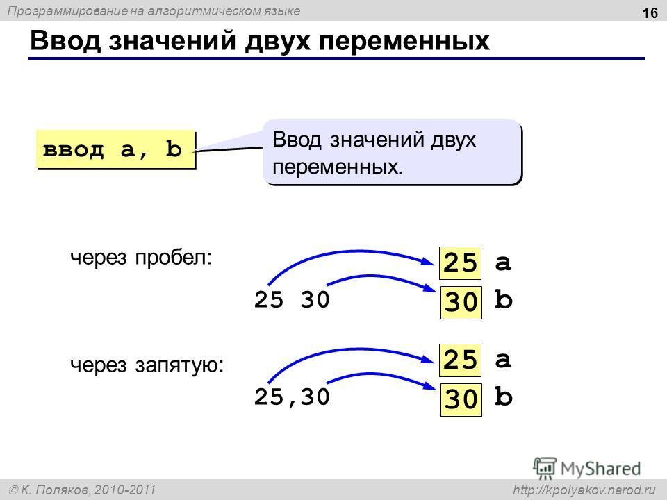 Программирование на алгоритмическом языке К. Поляков, 2010-2011 http://kpolyakov.narod.ru Ввод значений двух переменных 16 через пробел: 25 30 через запятую: 25,30 ввод a, b Ввод значений двух переменных. a 25 b 30 a 25 b 30
