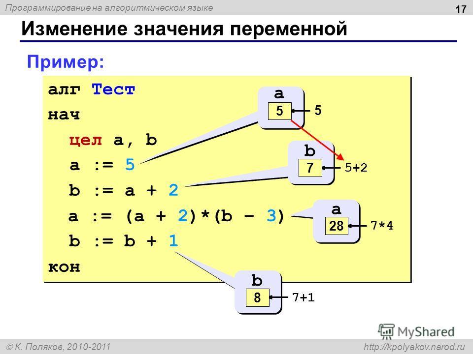 Программирование на алгоритмическом языке К. Поляков, 2010-2011 http://kpolyakov.narod.ru Изменение значения переменной 17 алг Тест нач цел a, b a := 5 b := a + 2 a := (a + 2)*(b – 3) b := b + 1 кон алг Тест нач цел a, b a := 5 b := a + 2 a := (a + 2