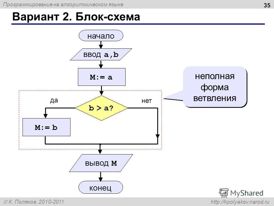 Программирование на алгоритмическом языке К. Поляков, 2010-2011 http://kpolyakov.narod.ru Вариант 2. Блок-схема 35 неполная форма ветвления начало M:= a ввод a,b M:= b конец да нет b > a? вывод M