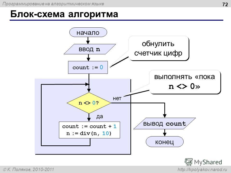 Программирование на алгоритмическом языке К. Поляков, 2010-2011 http://kpolyakov.narod.ru Блок-схема алгоритма 72 начало конец нет да n  0? count := 0 count := count + 1 n := div(n, 10) обнулить счетчик цифр ввод n выполнять «пока n  0» вывод count