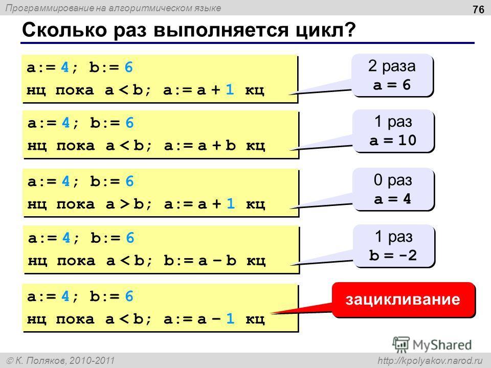 Программирование на алгоритмическом языке К. Поляков, 2010-2011 http://kpolyakov.narod.ru Сколько раз выполняется цикл? 76 a:= 4; b:= 6 нц пока a < b; a:= a + 1 кц a:= 4; b:= 6 нц пока a < b; a:= a + 1 кц 2 раза a = 6 2 раза a = 6 a:= 4; b:= 6 нц пок
