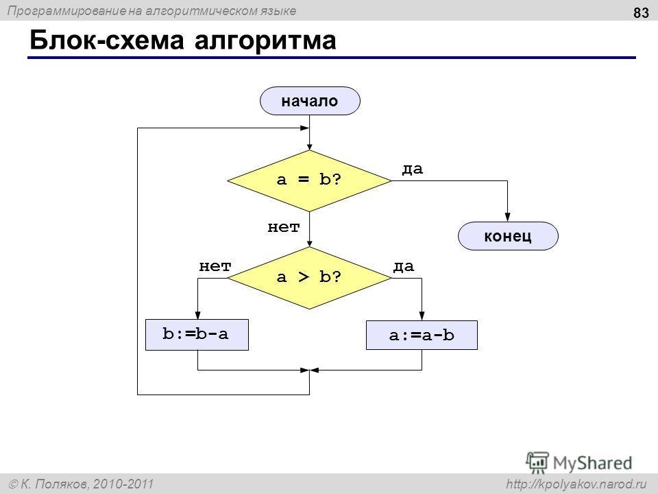 Программирование на алгоритмическом языке К. Поляков, 2010-2011 http://kpolyakov.narod.ru Блок-схема алгоритма 83 a = b? да нет a > b? да a:=a-b нет b:=b-a начало конец