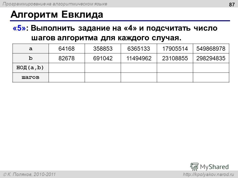 Программирование на алгоритмическом языке К. Поляков, 2010-2011 http://kpolyakov.narod.ru Алгоритм Евклида 87 «5»: Выполнить задание на «4» и подсчитать число шагов алгоритма для каждого случая. a 64168358853636513317905514549868978 b 826786910421149