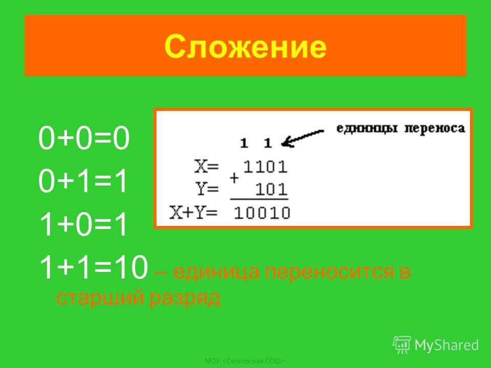Сложение 0+0=0 0+1=1 1+0=1 1+1=10 – единица переносится в старший разряд