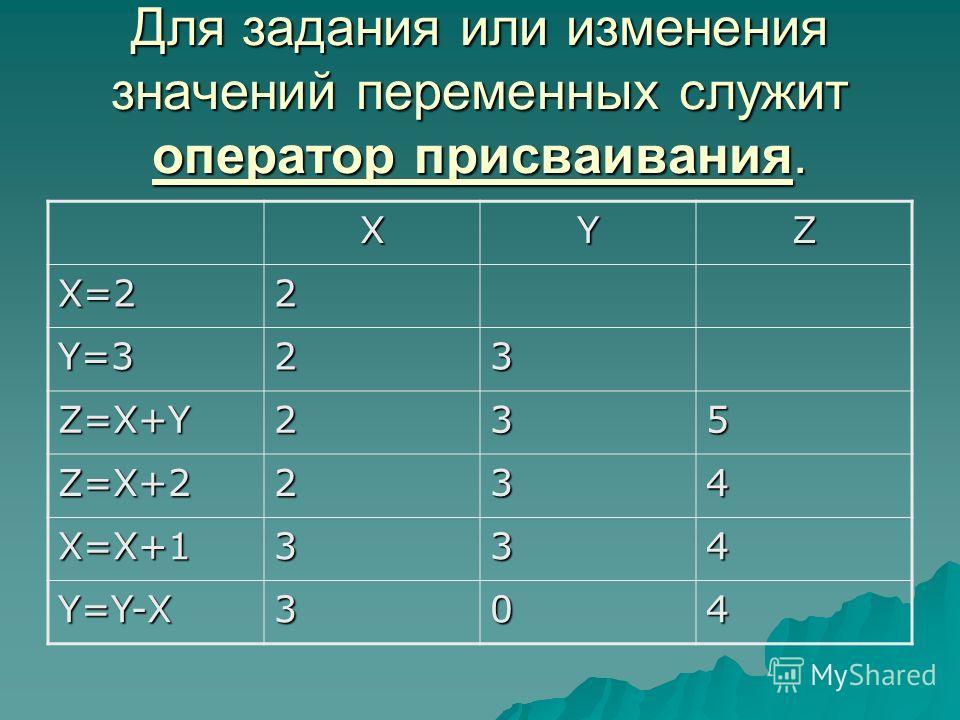 Для задания или изменения значений переменных служит оператор присваивания. XYZ X=22 Y=323 Z=X+Y235 Z=X+2234 X=X+1334 Y=Y-X304