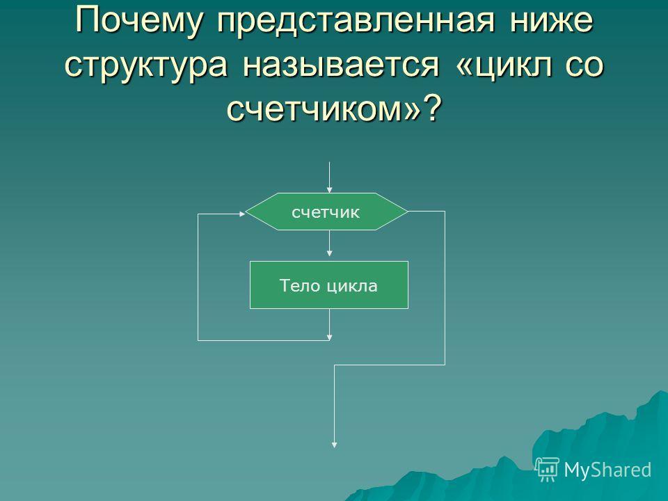 Почему представленная ниже структура называется «цикл со счетчиком»? счетчик Тело цикла