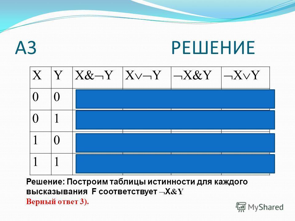 А3 РЕШЕНИЕ XY X& YX Y X&Y X Y 000101 010011 101100 110101 Решение: Построим таблицы истинности для каждого высказывания F соответствует X &Y Верный ответ 3).