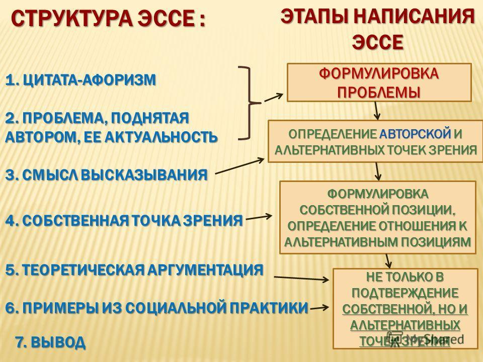7. ВЫВОД СТРУКТУРА ЭССЕ : 1. ЦИТАТА-АФОРИЗМ 2. ПРОБЛЕМА, ПОДНЯТАЯ АВТОРОМ, ЕЕ АКТУАЛЬНОСТЬ 3. СМЫСЛ ВЫСКАЗЫВАНИЯ 4. СОБСТВЕННАЯ ТОЧКА ЗРЕНИЯ 5. ТЕОРЕТИЧЕСКАЯ АРГУМЕНТАЦИЯ 6. ПРИМЕРЫ ИЗ СОЦИАЛЬНОЙ ПРАКТИКИ ЭТАПЫ НАПИСАНИЯ ЭССЕ ФОРМУЛИРОВКА ПРОБЛЕМЫ ОП