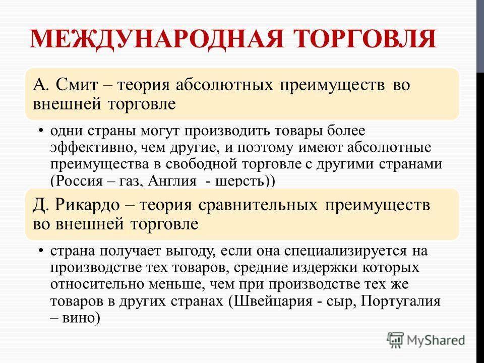 МЕЖДУНАРОДНАЯ ТОРГОВЛЯ А. Смит – теория абсолютных преимуществ во внешней торговле одни страны могут производить товары более эффективно, чем другие, и поэтому имеют абсолютные преимущества в свободной торговле с другими странами (Россия – газ, Англи