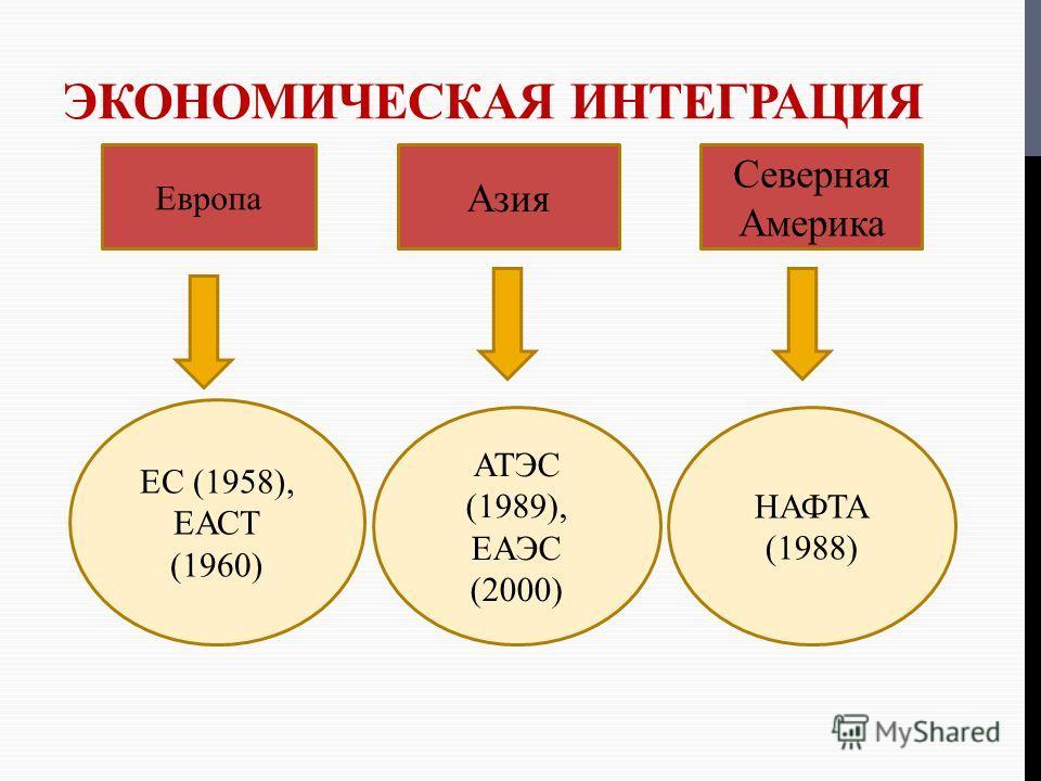 ЭКОНОМИЧЕСКАЯ ИНТЕГРАЦИЯ Европа Азия Северная Америка ЕС (1958), ЕАСТ (1960) АТЭС (1989), ЕАЭС (2000) НАФТА (1988)