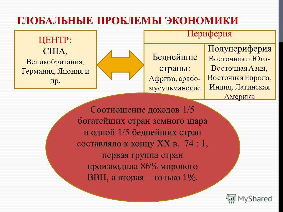 Проблемы экономики сша геп что такое форекс