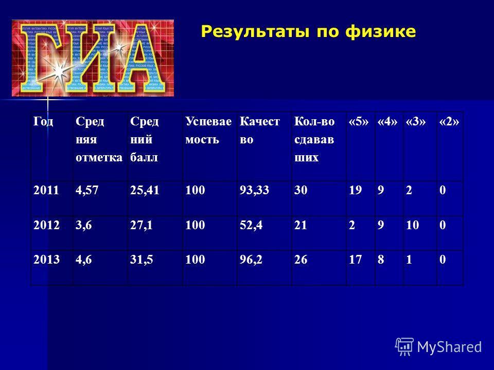 Результаты по физике Год Сред няня отметка Сред нии балл Успевае мость Качест во Кол-во сдавав шик «5»«4»«3»«2» 20114,5725,4110093,333019920 20123,627,110052,42129100 20134,631,510096,22617810